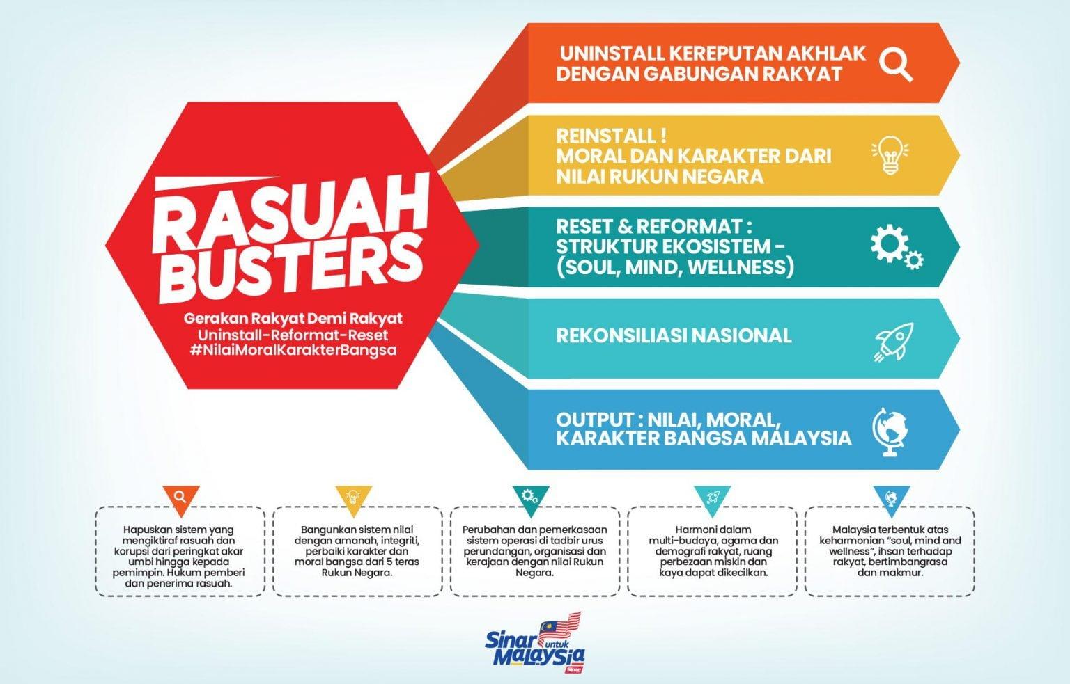 #RasuahBusters 和200盟友推展反贪腐运动